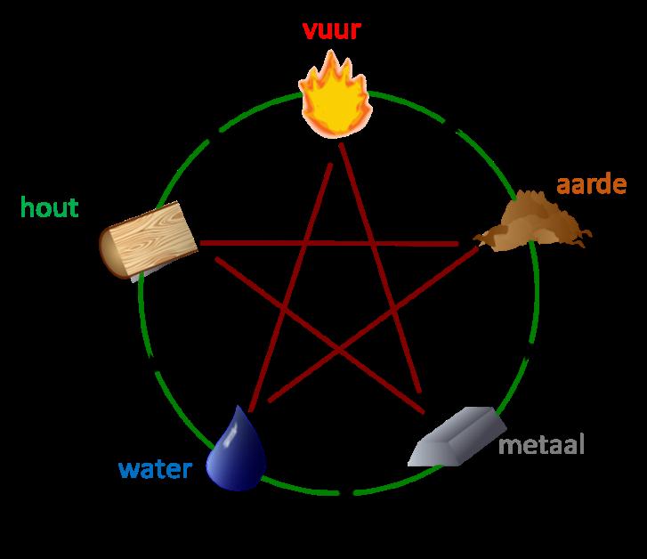De 5 natuur elementen: vuur, aarde, metaal, water en hout